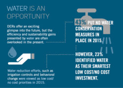 Water Conservation a Businesses Imperative, Ecova Survey Says