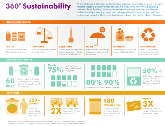 Crown 360 sustainability