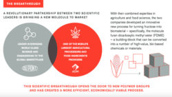 DuPont, ADM Biotech Will Enable 100% Renewable Chemicals, Plastics