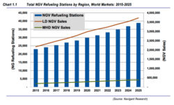 Natural Gas Vehicle Sales to Exceed 35 Million by 2025