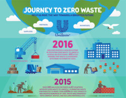 Unilever Chief Supply Chain Officer on How to Achieve Zero Waste