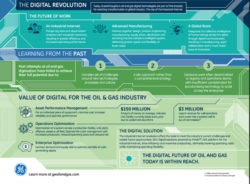 Why GE Sees a Digital Future for Oil & Gas
