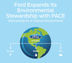 Ford Shares Environmental Management Best Practices with Suppliers