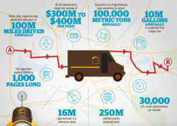 How UPS, DHL Drive Emissions Cuts, Efficiency Improvements in Transportation and Logistics