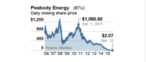 peabody share price