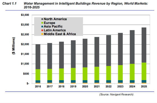 water management in intelligent buildings