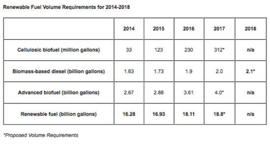 Renewable Fuel Volume Requirements