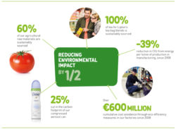 Unilever 'Sustainable Brands' Grew 30% Faster Than Other Brands in 2015