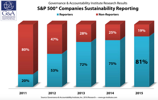 S&P 500 Companies Sustainability Reporting
