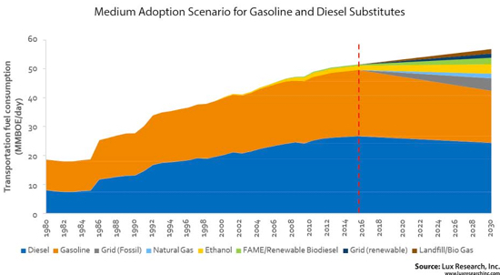 Lux Medium Adoption Scenario for Gasoline Diesel Substitutes