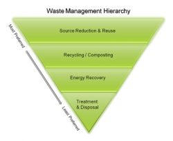 EPA Waste Tracking Feature Helps Building Managers Save Money