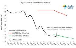 Will RGGI Double Down on Carbon Cuts?