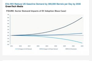 Source: Wood Mackenzie and GTM Research