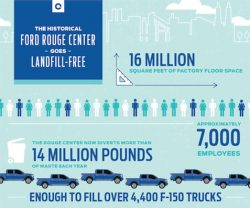 Innovative Recycling Helps Ford Rouge Center Go Landfill-Free