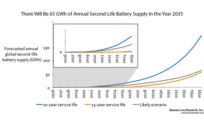 Lux Research EV battery report