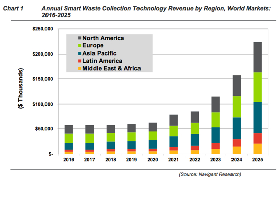 smart waste collection navigant research report