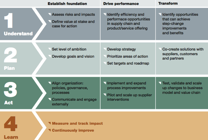 the evolution of supply chain management models and practice at hewlett packard Towards a new framework: understanding and the evolution of supply-chain-management models and towards a new framework: understanding and managing the.