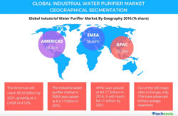 Who Are the Leading Industrial Water Purifier Vendors?