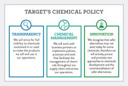 Target Posts Chemical Policy. Will Other Retailers Follow Suit?