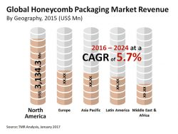 'Environment-Friendly' Packaging Demand to Drive Honeycomb Packaging Market Growth